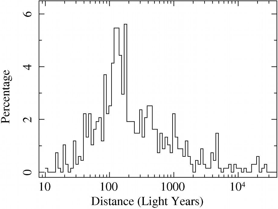 histogram of distances to exoplanets