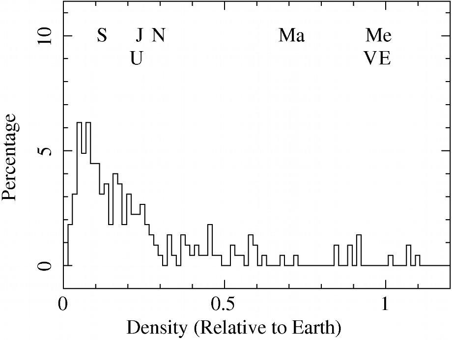 Histogram of the exoplanets density distribution