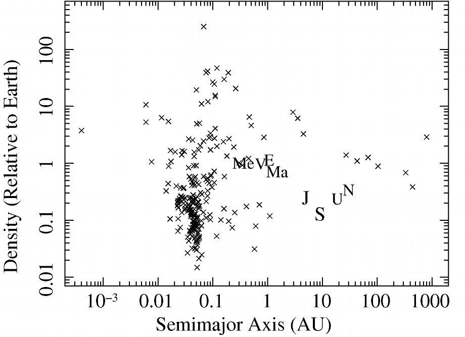Exoplanets density versus semimajor axis