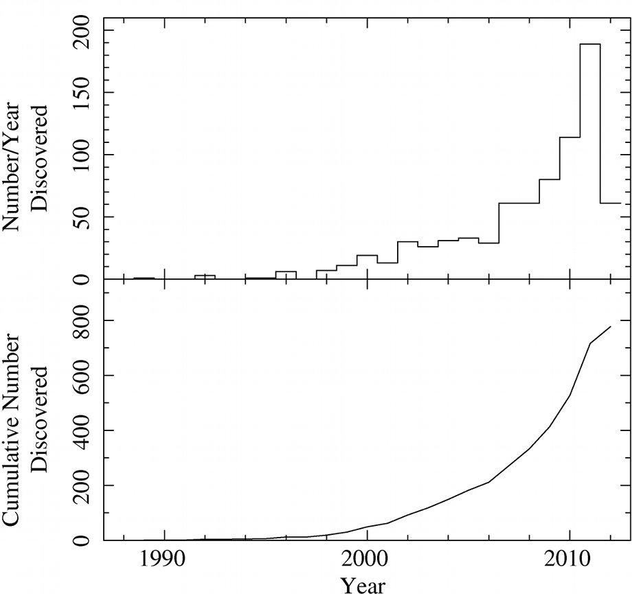 histograms of number of exoplanets discovered by year