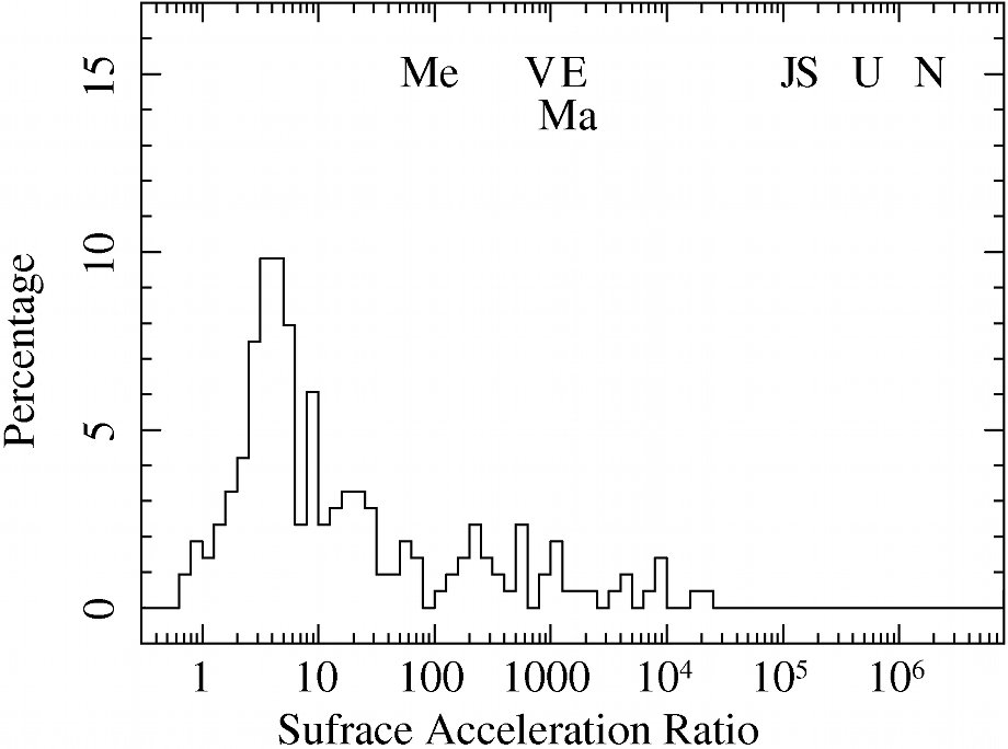 Histogram of the exoplanets surface acceleration ratio distribution