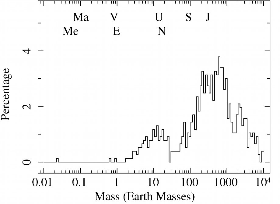 Histogram of the exoplanets mass distribution