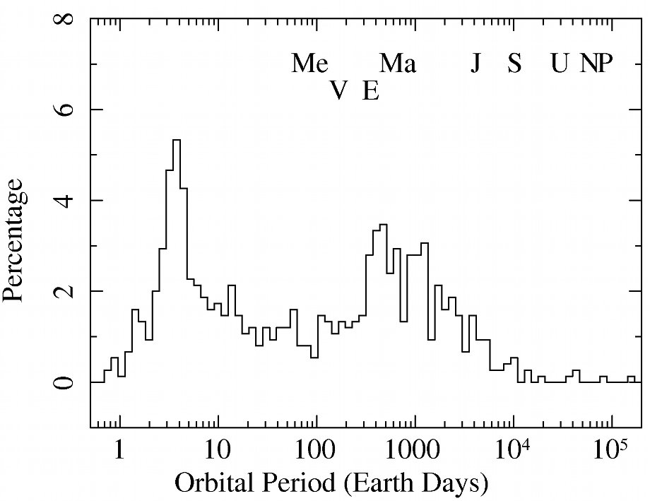 Histogram of the exoplanets period distribution