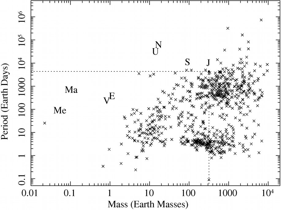 Exoplanets Period versus Mass