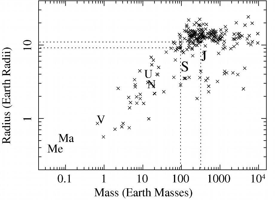 Exoplanets radius versus mass relation
