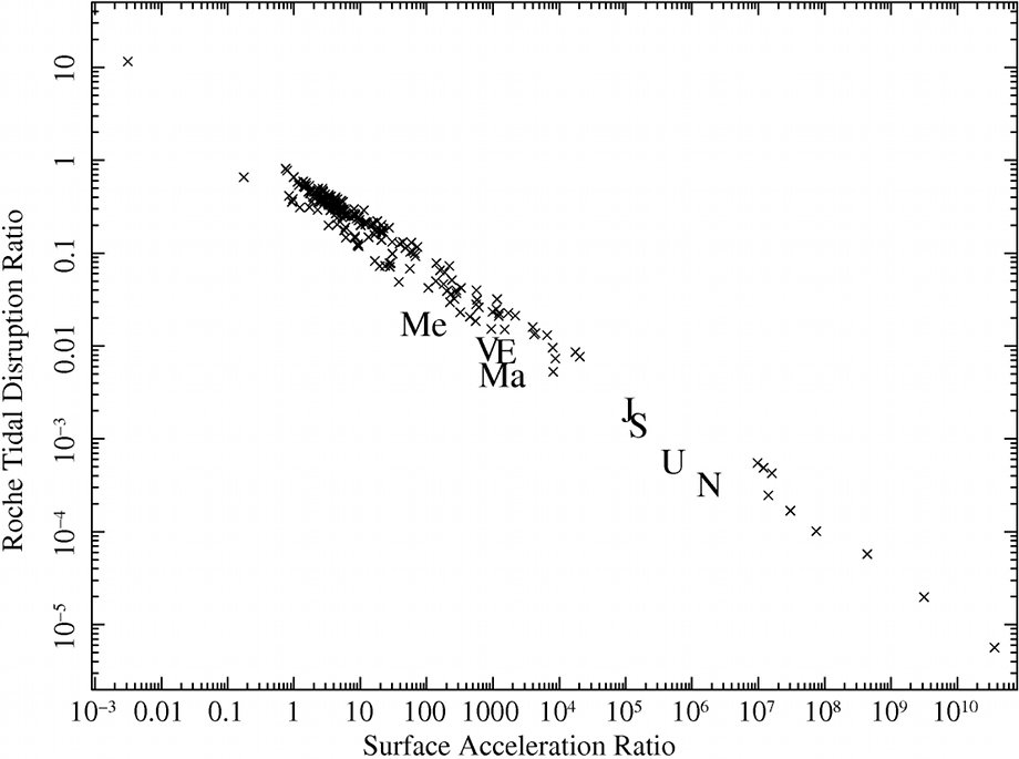 Exoplanets Roche Tidal Disruption Ratio versus Surface Acceleration Ratio