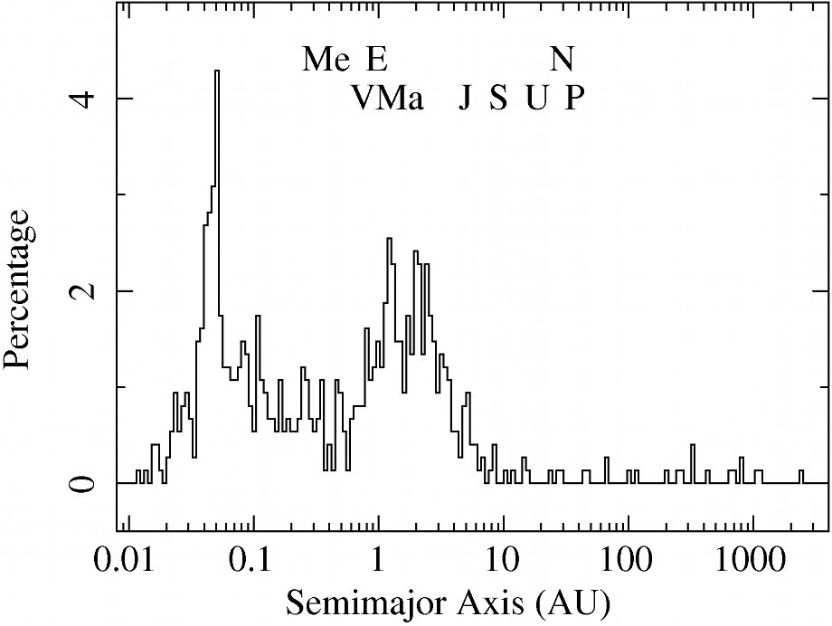 Histogram of the exoplanets semimajor axis distribution