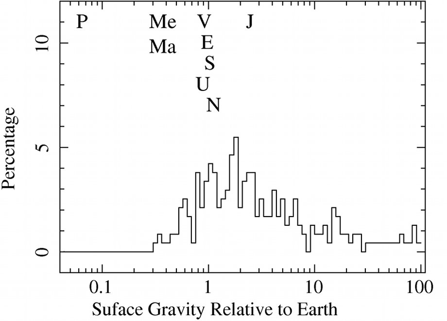 Histogram of the exoplanets surface gravity distribution
