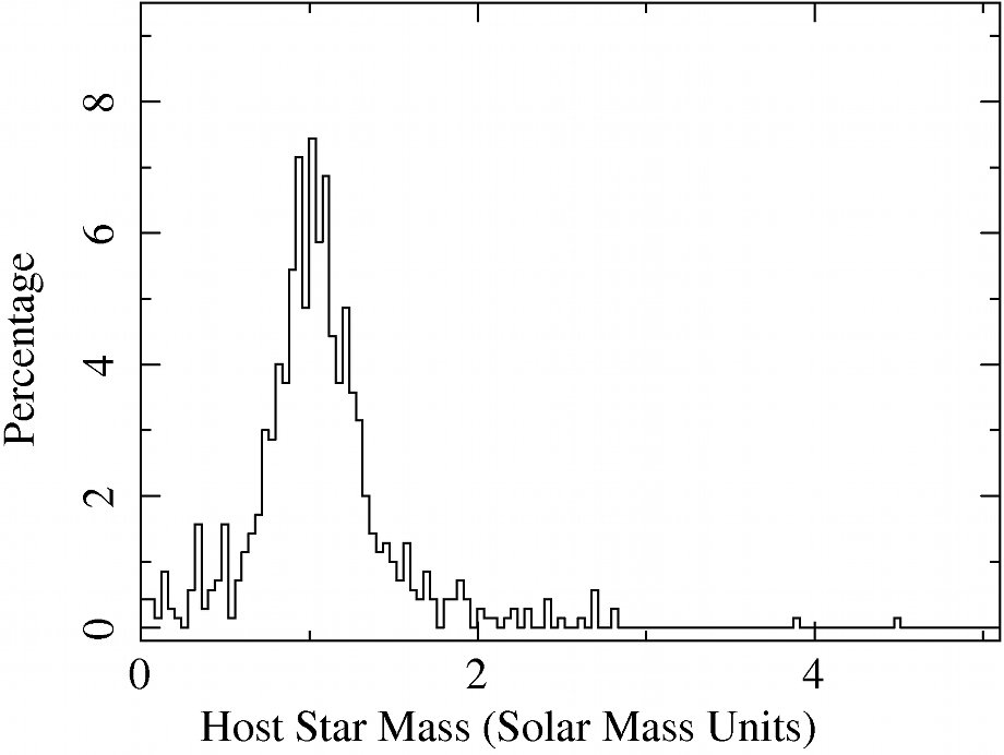 Histogram of the exoplanets host star mass distribution
