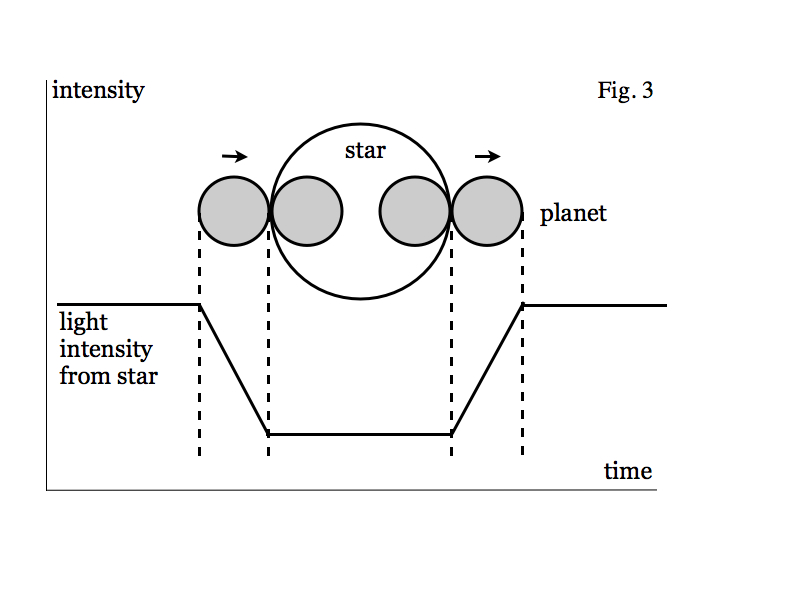 transit method diagram for observing exoplanets