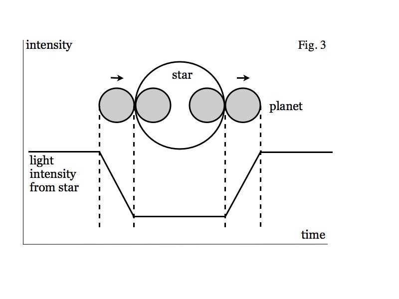transit method diagram for observing exoplanets